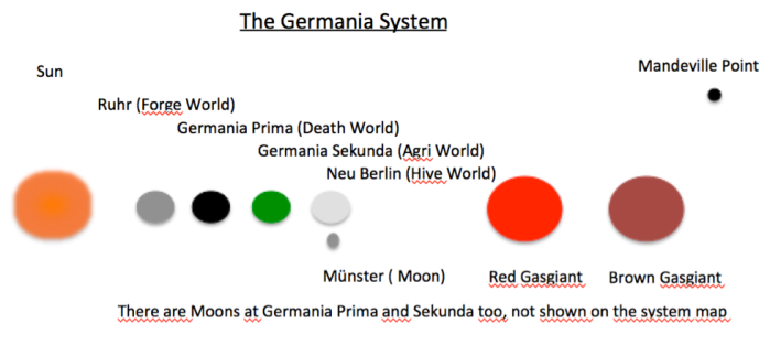 Germania System